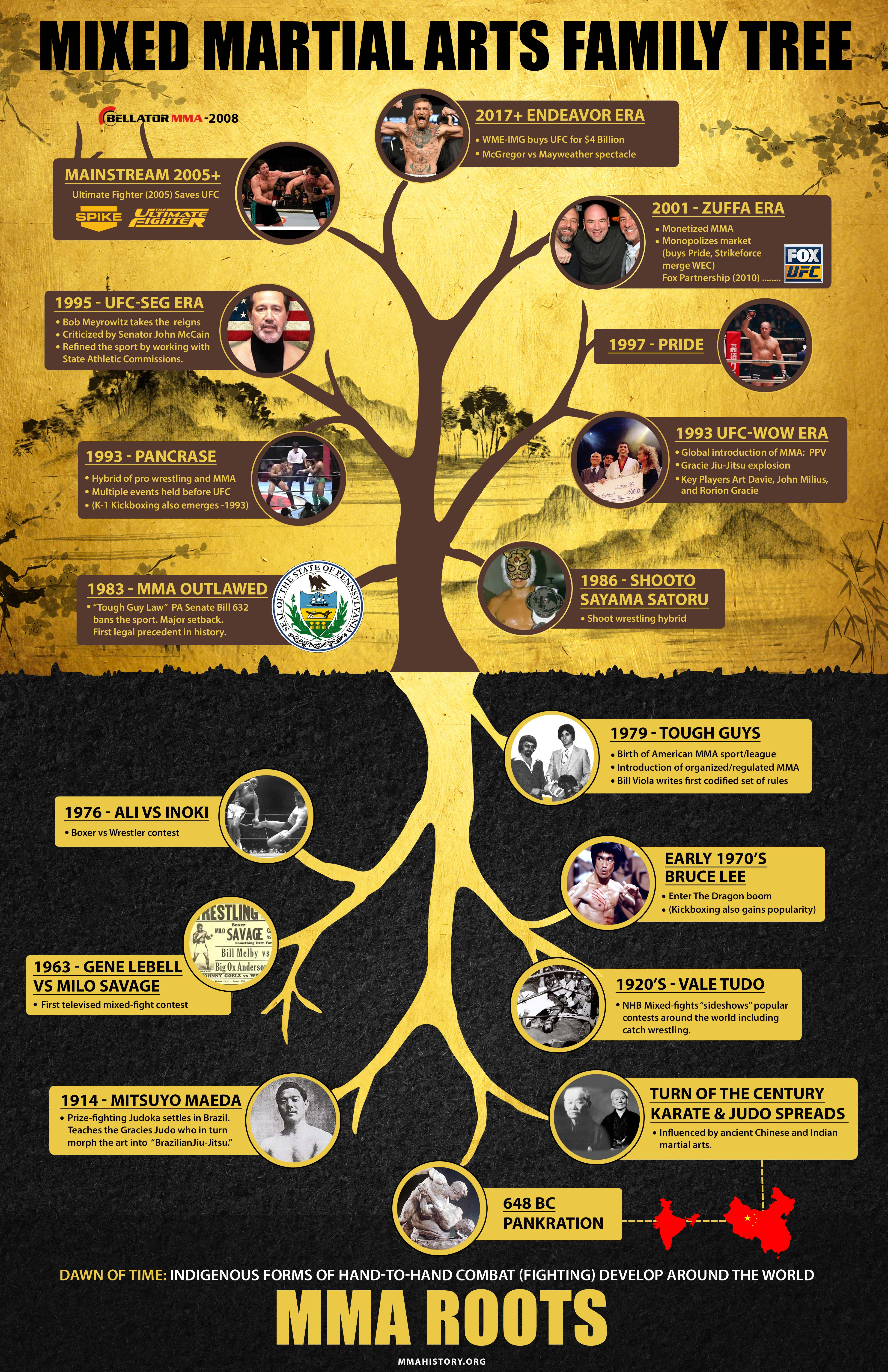MMA Family Tree